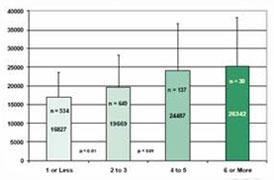 Диаграмма измерения антиоксидантов