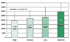 Диаграмма антиоксидантов