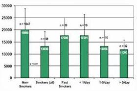 Курение и антиоксиданты